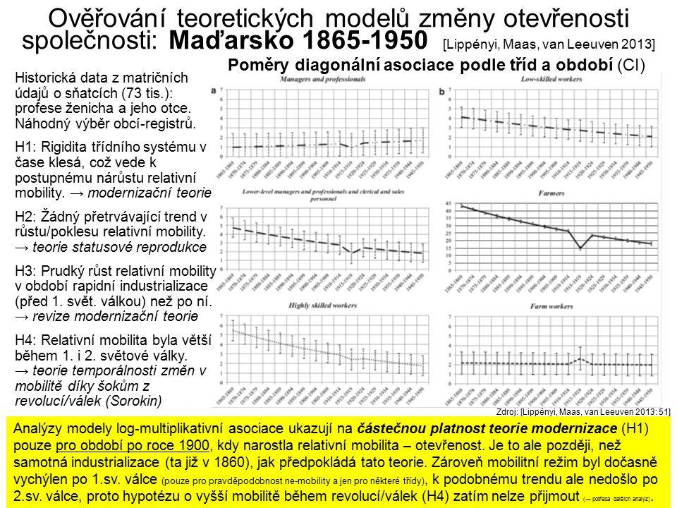 Ověřování teoretických modelů změny otevřenosti společnosti: Maďarsko 1865-1950 [Lippényi, Maas, van Leeuven 2013]